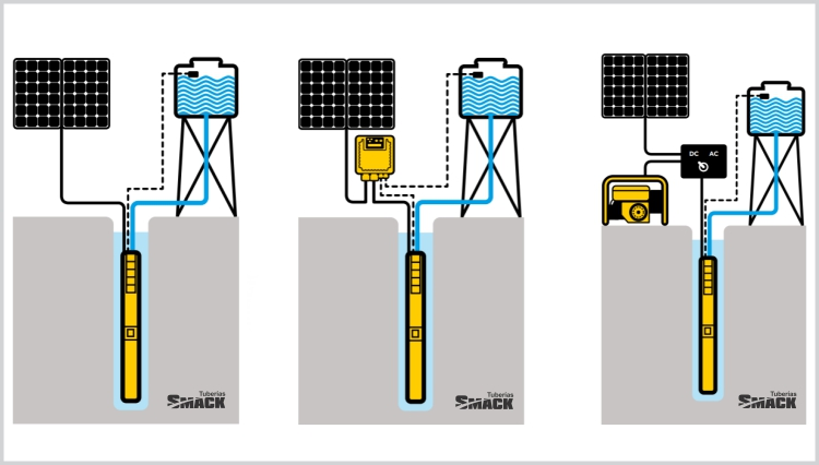 Esquema Bomba Solar